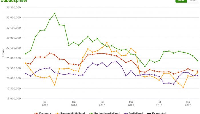 Prijzen melkveebedrijven 2017- 2020 DK en Regio´s